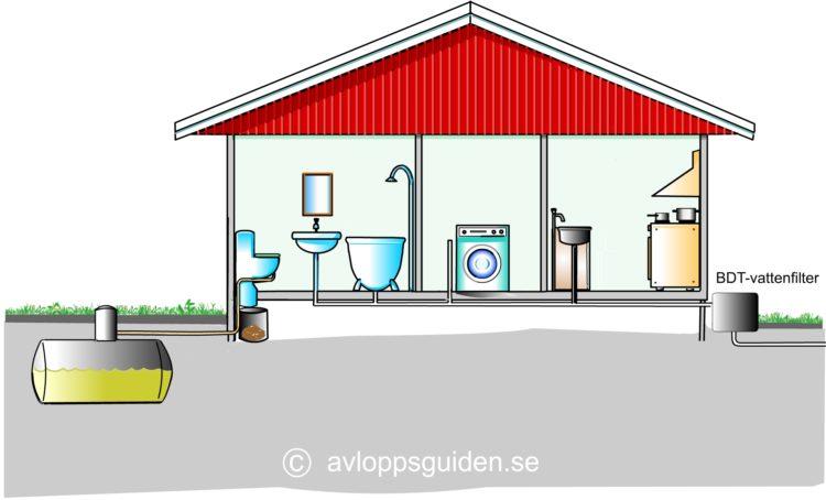 urinsortering_bdtfilter